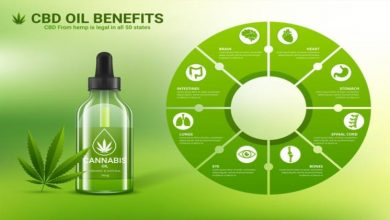Photo of Health Benefits Of CBD